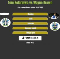Tom Bolarinwa vs Wayne Brown h2h player stats