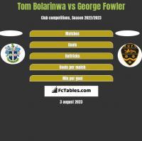 Tom Bolarinwa vs George Fowler h2h player stats