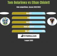 Tom Bolarinwa vs Ethan Chislett h2h player stats