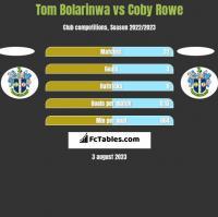 Tom Bolarinwa vs Coby Rowe h2h player stats