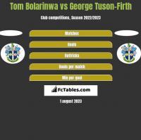 Tom Bolarinwa vs George Tuson-Firth h2h player stats
