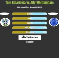 Tom Bolarinwa vs Alfy Whittingham h2h player stats