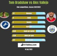 Tom Bradshaw vs Alex Vallejo h2h player stats