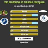 Tom Bradshaw vs Amadou Bakayoko h2h player stats