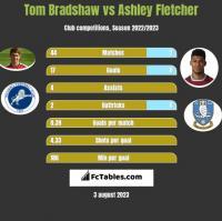 Tom Bradshaw vs Ashley Fletcher h2h player stats