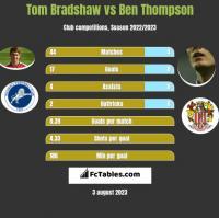 Tom Bradshaw vs Ben Thompson h2h player stats