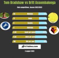 Tom Bradshaw vs Britt Assombalonga h2h player stats