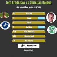 Tom Bradshaw vs Christian Doidge h2h player stats