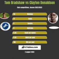 Tom Bradshaw vs Clayton Donaldson h2h player stats