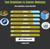 Tom Bradshaw vs Connor Mahoney h2h player stats