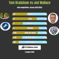 Tom Bradshaw vs Jed Wallace h2h player stats