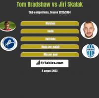 Tom Bradshaw vs Jiri Skalak h2h player stats
