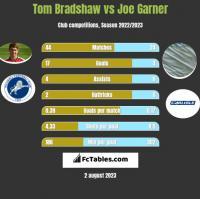 Tom Bradshaw vs Joe Garner h2h player stats