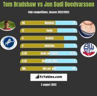 Tom Bradshaw vs Jon Dadi Boedvarsson h2h player stats