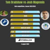 Tom Bradshaw vs Josh Magennis h2h player stats