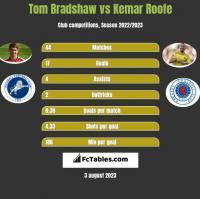 Tom Bradshaw vs Kemar Roofe h2h player stats