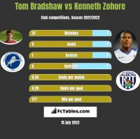 Tom Bradshaw vs Kenneth Zohore h2h player stats