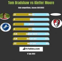 Tom Bradshaw vs Kieffer Moore h2h player stats