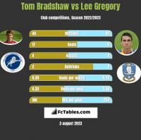 Tom Bradshaw vs Lee Gregory h2h player stats