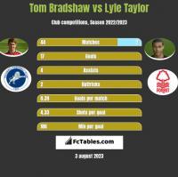 Tom Bradshaw vs Lyle Taylor h2h player stats