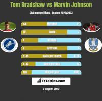 Tom Bradshaw vs Marvin Johnson h2h player stats