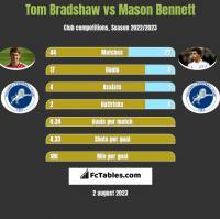 Tom Bradshaw vs Mason Bennett h2h player stats