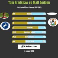 Tom Bradshaw vs Matt Godden h2h player stats
