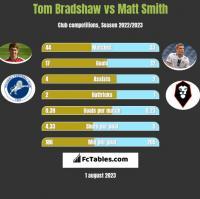 Tom Bradshaw vs Matt Smith h2h player stats