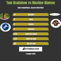 Tom Bradshaw vs Maxime Biamou h2h player stats