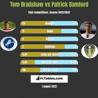 Tom Bradshaw vs Patrick Bamford h2h player stats