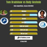 Tom Bradshaw vs Rudy Gestede h2h player stats