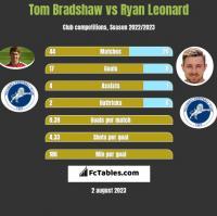 Tom Bradshaw vs Ryan Leonard h2h player stats