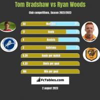 Tom Bradshaw vs Ryan Woods h2h player stats