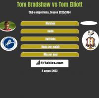 Tom Bradshaw vs Tom Elliott h2h player stats