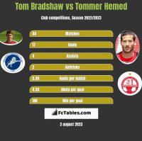 Tom Bradshaw vs Tommer Hemed h2h player stats
