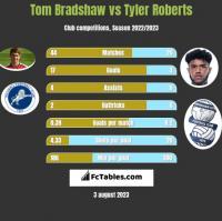 Tom Bradshaw vs Tyler Roberts h2h player stats