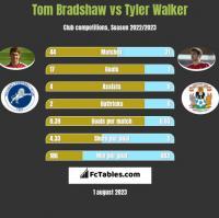 Tom Bradshaw vs Tyler Walker h2h player stats