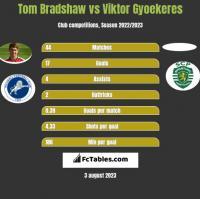 Tom Bradshaw vs Viktor Gyoekeres h2h player stats
