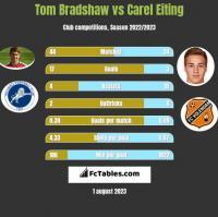 Tom Bradshaw vs Carel Eiting h2h player stats