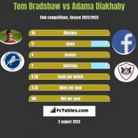 Tom Bradshaw vs Adama Diakhaby h2h player stats