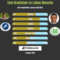 Tom Bradshaw vs Lukas Nmecha h2h player stats