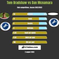 Tom Bradshaw vs Dan Mcnamara h2h player stats