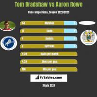Tom Bradshaw vs Aaron Rowe h2h player stats