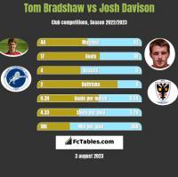Tom Bradshaw vs Josh Davison h2h player stats