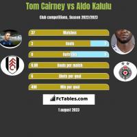 Tom Cairney vs Aldo Kalulu h2h player stats