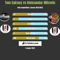 Tom Cairney vs Aleksandar Mitrovic h2h player stats
