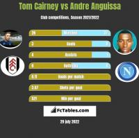 Tom Cairney vs Andre Anguissa h2h player stats