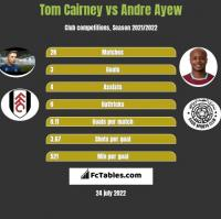 Tom Cairney vs Andre Ayew h2h player stats