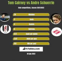 Tom Cairney vs Andre Schuerrle h2h player stats