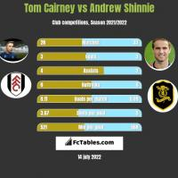 Tom Cairney vs Andrew Shinnie h2h player stats